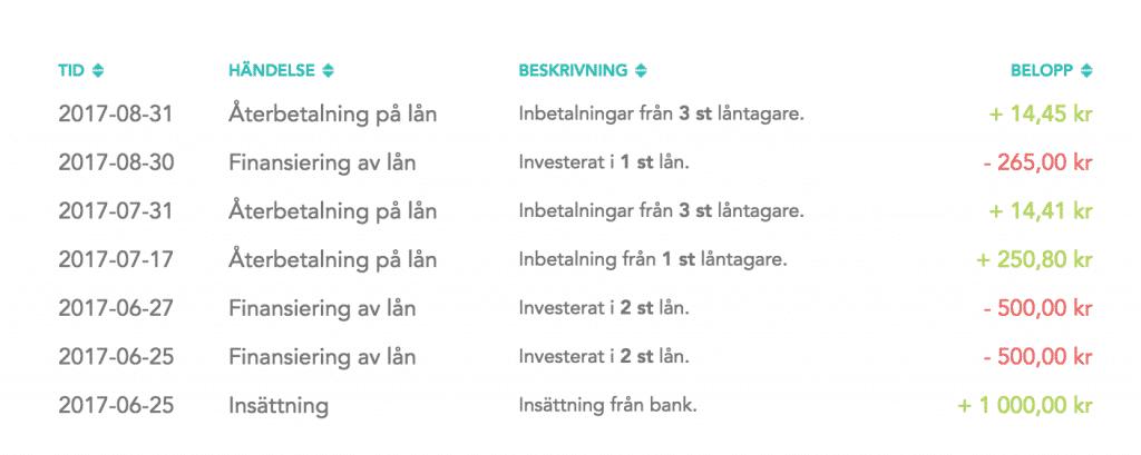 investering i lendify