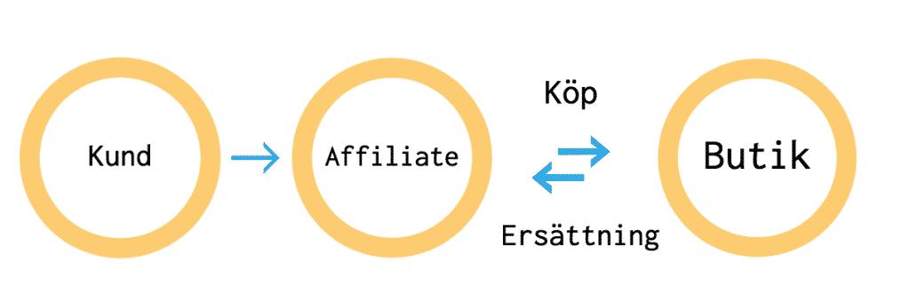 hur fungerar affiliate-marknadsföring